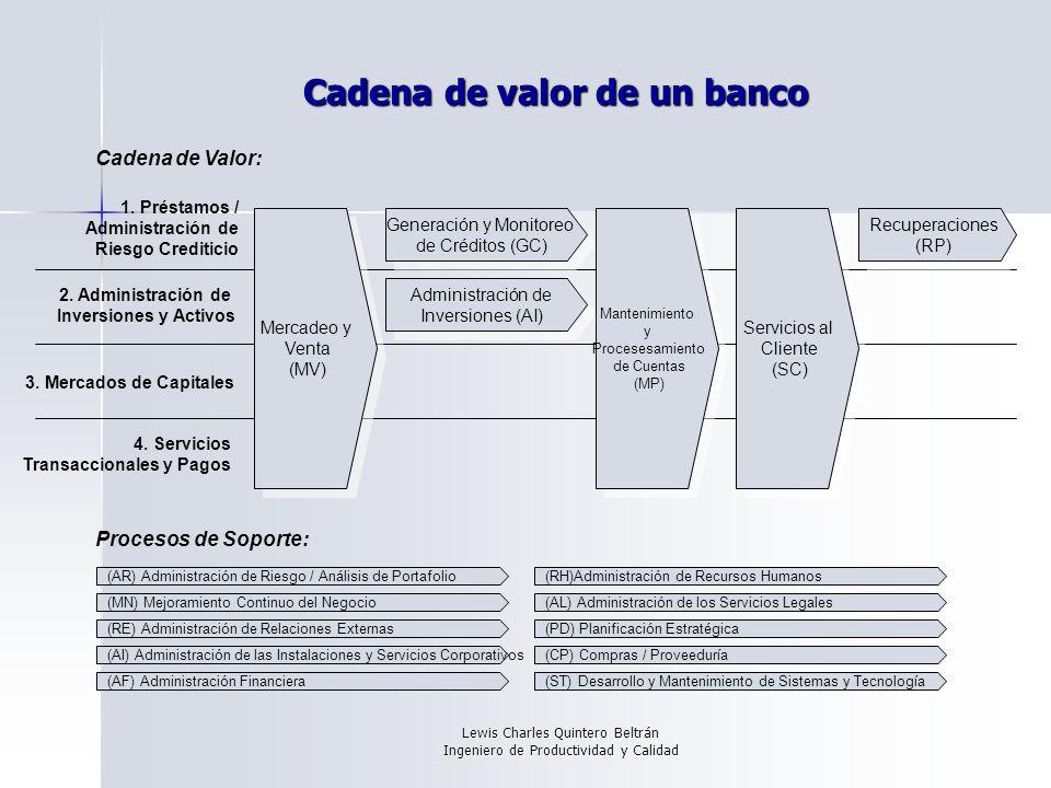 Lewis Charles Quintero Beltrán Ingeniero de Productividad y Calidad Cadena de valor de un banco Cadena de Valor: 1.