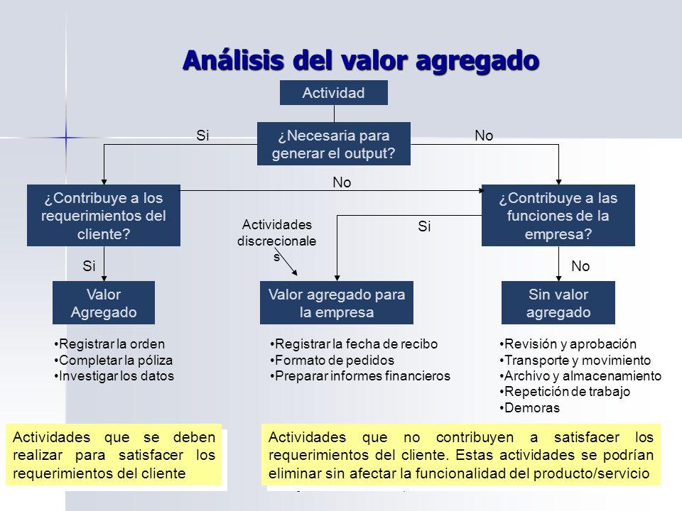 Lewis Charles Quintero Beltrán Ingeniero de Productividad y Calidad Análisis del valor agregado Actividad ¿Necesaria para generar el output.
