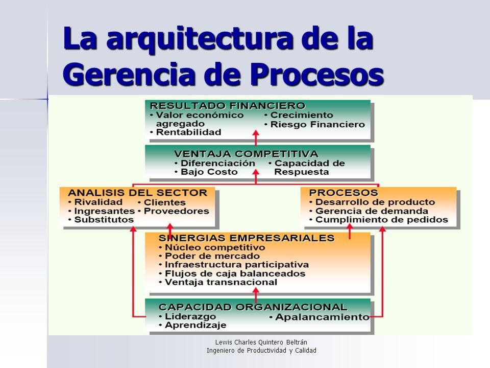Lewis Charles Quintero Beltrán Ingeniero de Productividad y Calidad La arquitectura de la Gerencia de Procesos
