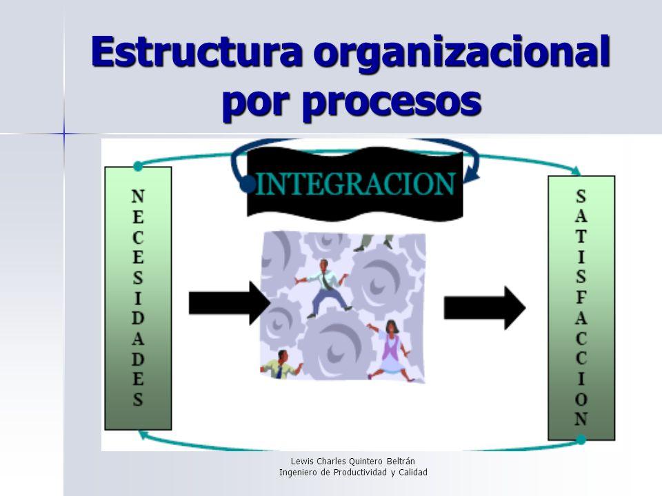 Lewis Charles Quintero Beltrán Ingeniero de Productividad y Calidad Hay que entender los procesos Macroproceso Procesos Actividades Tareas