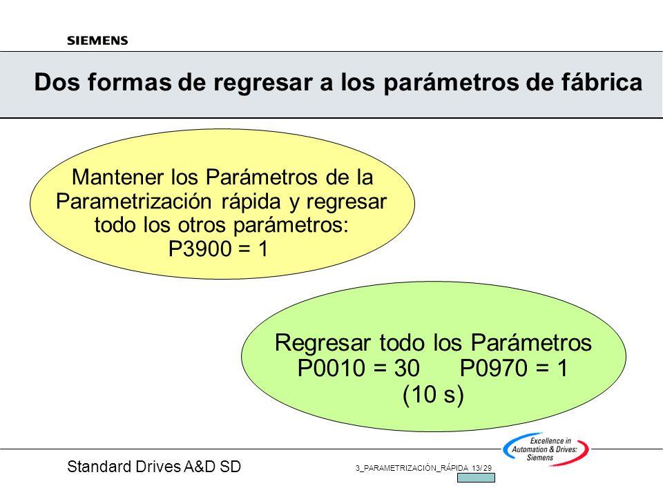 Standard Drives A&D SD 3_PARAMETRIZACIÓN_RÁPIDA 12/ 29 JUL/2002 Panel de operador avanzado (AOP) SDP es removido y en su lugar se instala el AOP Panta