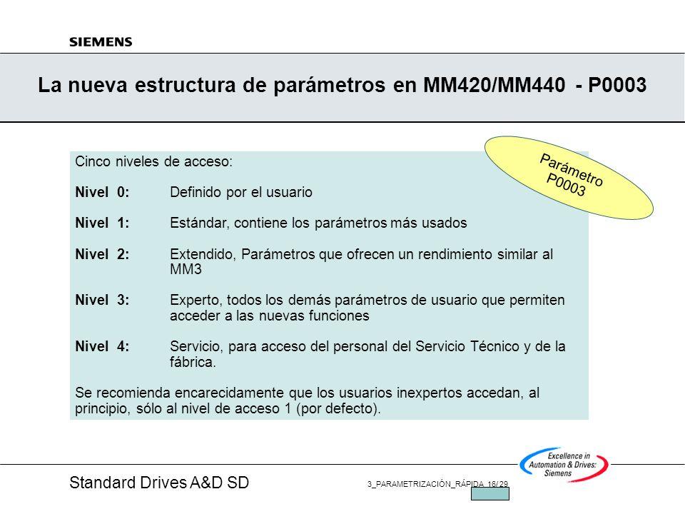 Standard Drives A&D SD 3_PARAMETRIZACIÓN_RÁPIDA 15/ 29 JUL/2002 MICROMASTER MM420/MM440, Set de Parametros Set de parámetros estructurado en 5 niveles