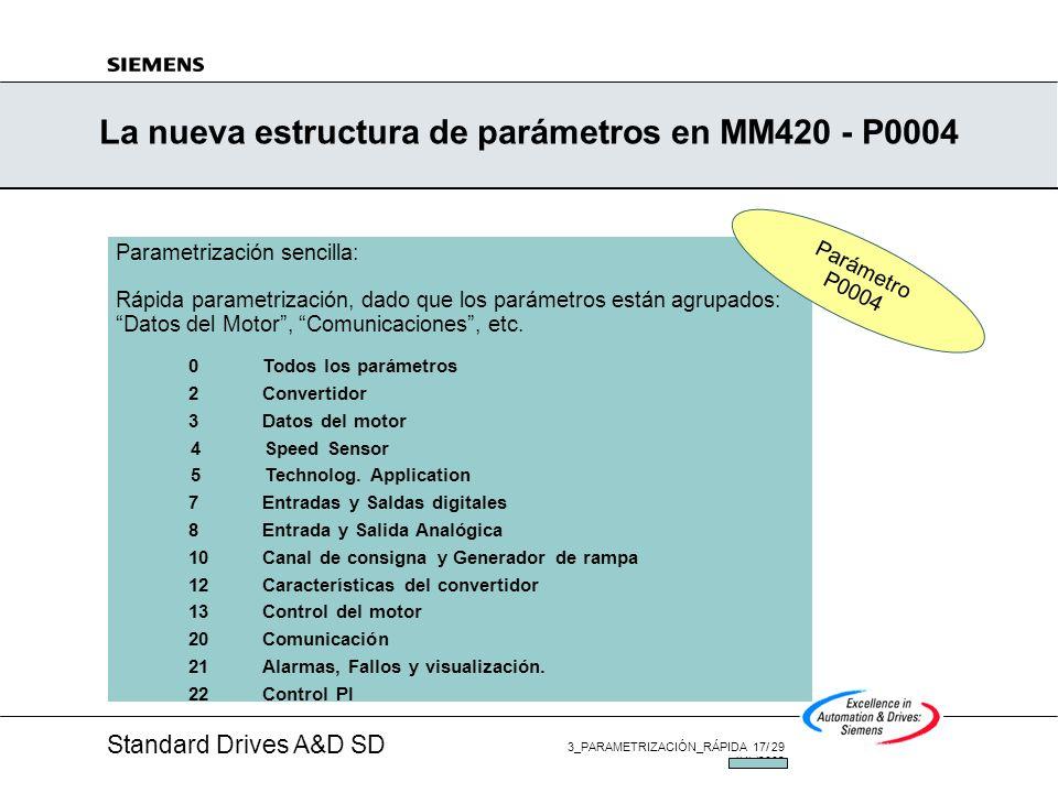 Standard Drives A&D SD 3_PARAMETRIZACIÓN_RÁPIDA 16/ 29 JUL/2002 La nueva estructura de parámetros en MM420/MM440 - P0003 Cinco niveles de acceso: Nive