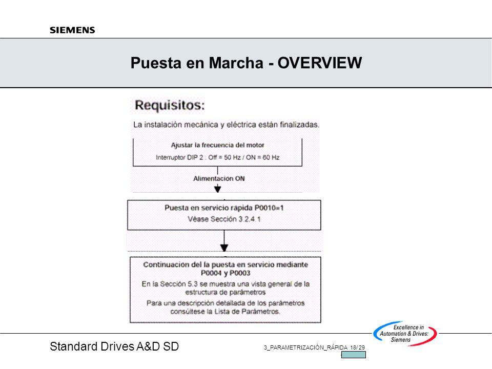 Standard Drives A&D SD 3_PARAMETRIZACIÓN_RÁPIDA 17/ 29 JUL/2002 La nueva estructura de parámetros en MM420 - P0004 Parametrización sencilla: Rápida pa