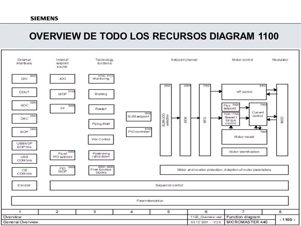 Standard Drives A&D SD 3_PARAMETRIZACIÓN_RÁPIDA 27/ 29 JUL/2002 Control BOP Para operación Start/Stop y control Raise/Lower desde el BOP, set P1000 =