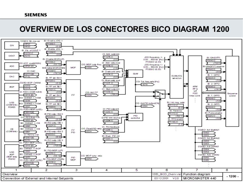 Standard Drives A&D SD 3_PARAMETRIZACIÓN_RÁPIDA 28/ 29 JUL/2002 OVERVIEW DE TODO LOS RECURSOS DIAGRAM 1100