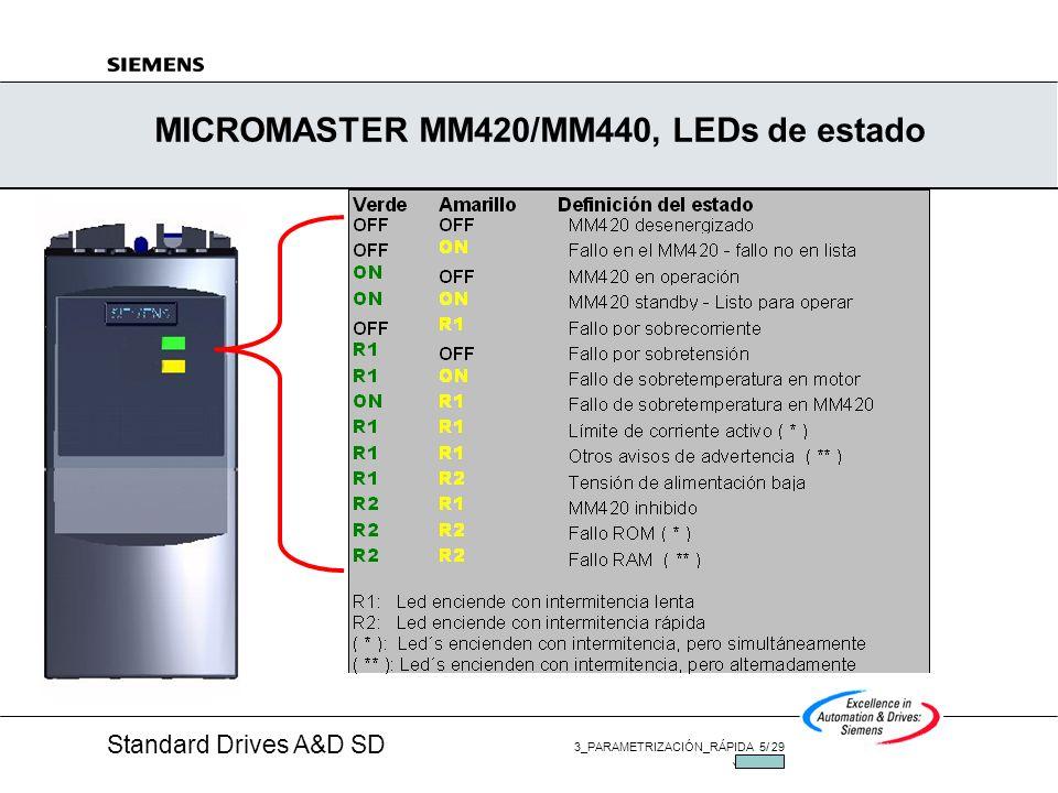Standard Drives A&D SD 3_PARAMETRIZACIÓN_RÁPIDA 15/ 29 JUL/2002 MICROMASTER MM420/MM440, Set de Parametros Set de parámetros estructurado en 5 niveles de acceso para simplificar la parametrización: 0: Lista definida por el usuario - adecuado para los OEM´s, óptimo para el cliente.