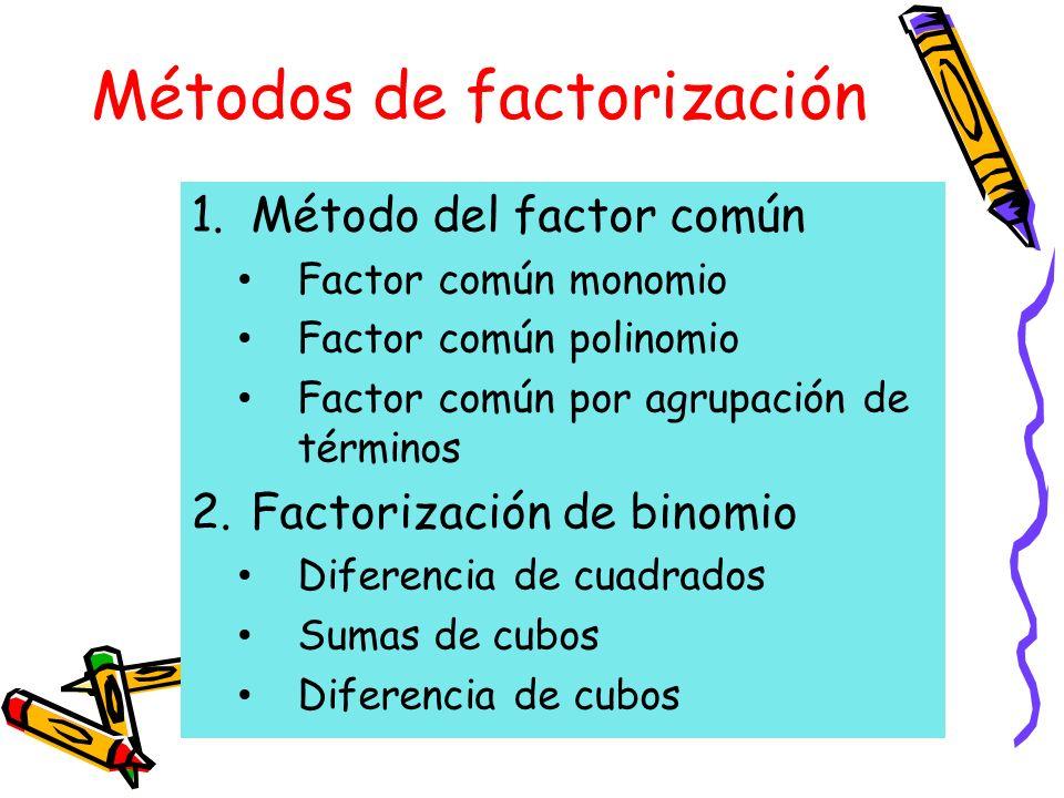 Métodos de factorización 1.Método del factor común Factor común monomio Factor común polinomio Factor común por agrupación de términos 2.Factorización de binomio Diferencia de cuadrados Sumas de cubos Diferencia de cubos