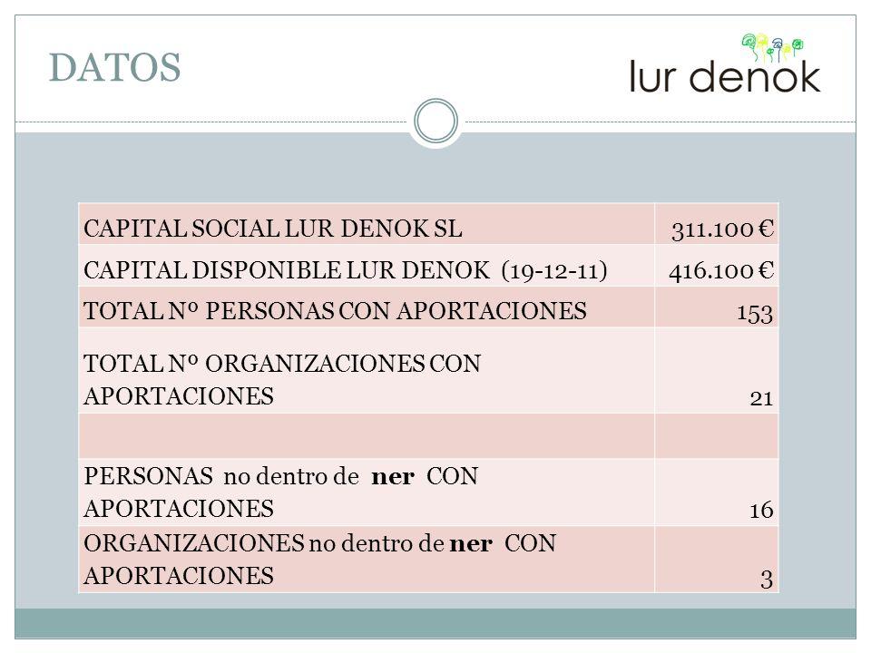 DATOS CAPITAL SOCIAL LUR DENOK SL311.100 CAPITAL DISPONIBLE LUR DENOK (19-12-11)416.100 TOTAL Nº PERSONAS CON APORTACIONES153 TOTAL Nº ORGANIZACIONES