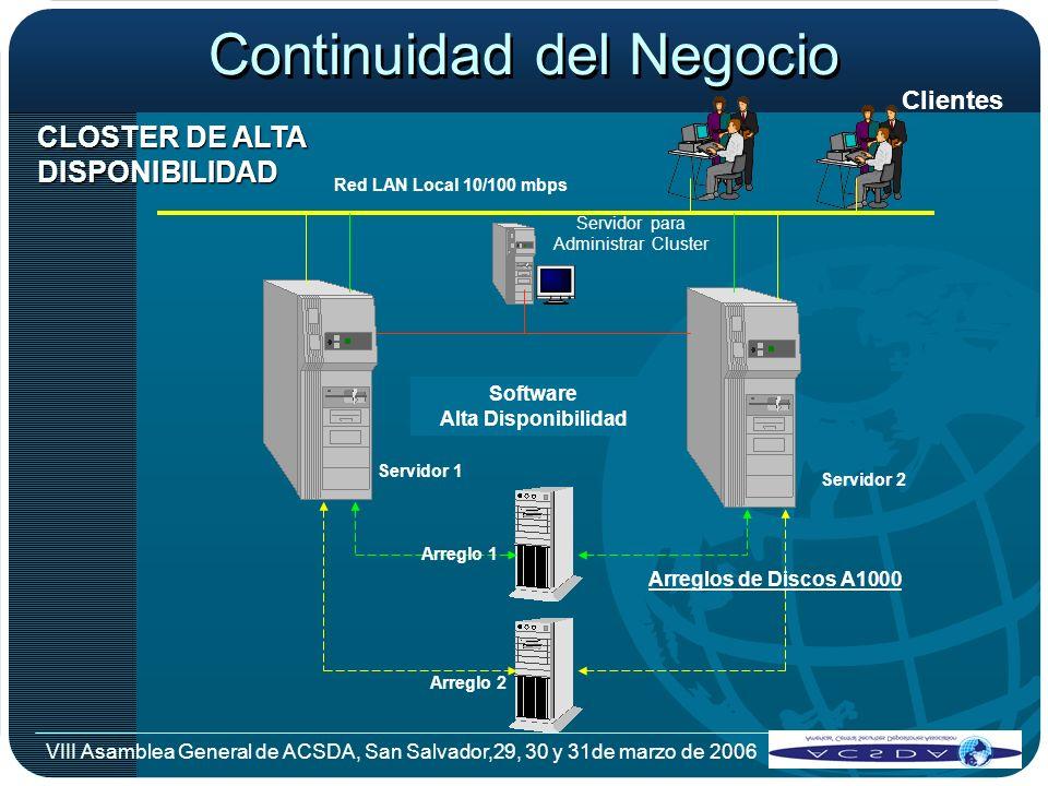 VIII Asamblea General de ACSDA, San Salvador,29, 30 y 31de marzo de 2006 Red LAN Local 10/100 mbps Clientes Arreglos de Discos A1000 Software Alta Dis