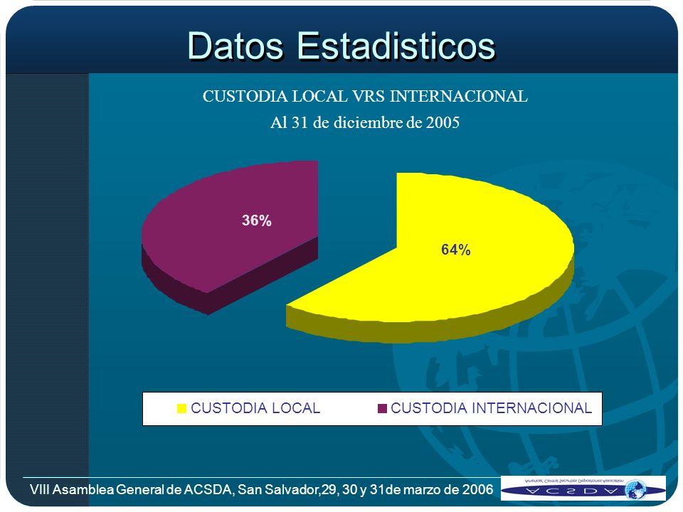 VIII Asamblea General de ACSDA, San Salvador,29, 30 y 31de marzo de 2006 Datos Estadisticos CUSTODIA LOCAL VRS INTERNACIONAL Al 31 de diciembre de 200