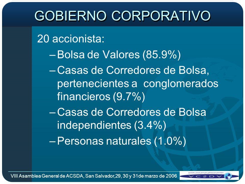 VIII Asamblea General de ACSDA, San Salvador,29, 30 y 31de marzo de 2006 GOBIERNO CORPORATIVO 20 accionista: –Bolsa de Valores (85.9%) –Casas de Corre