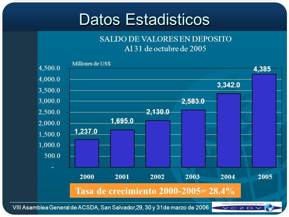 VIII Asamblea General de ACSDA, San Salvador,29, 30 y 31de marzo de 2006 Datos Estadisticos SALDO DE VALORES EN DEPOSITO Al 31 de octubre de 2005 1,69