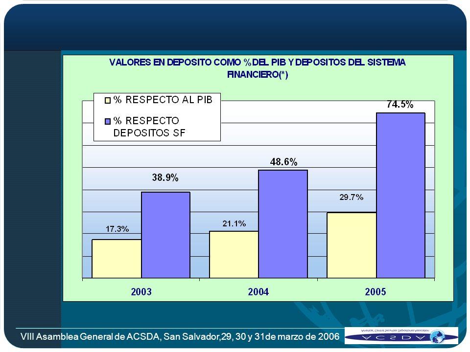 Datos Estadisticos CUSTODIA LOCAL VRS INTERNACIONAL Al 31 de diciembre de 2005 64% 36% CUSTODIA LOCALCUSTODIA INTERNACIONAL Custodia internacional: The Bank of New York y State Street