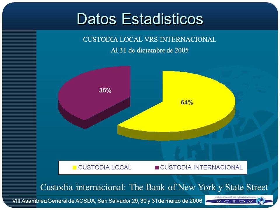 VIII Asamblea General de ACSDA, San Salvador,29, 30 y 31de marzo de 2006 Datos Estadisticos VALORES DESMATERIALIZADOS VRS.FISICOS Al 31 de diciembre de 2005 DESMATERIALIZADO 71% FISICO 29%
