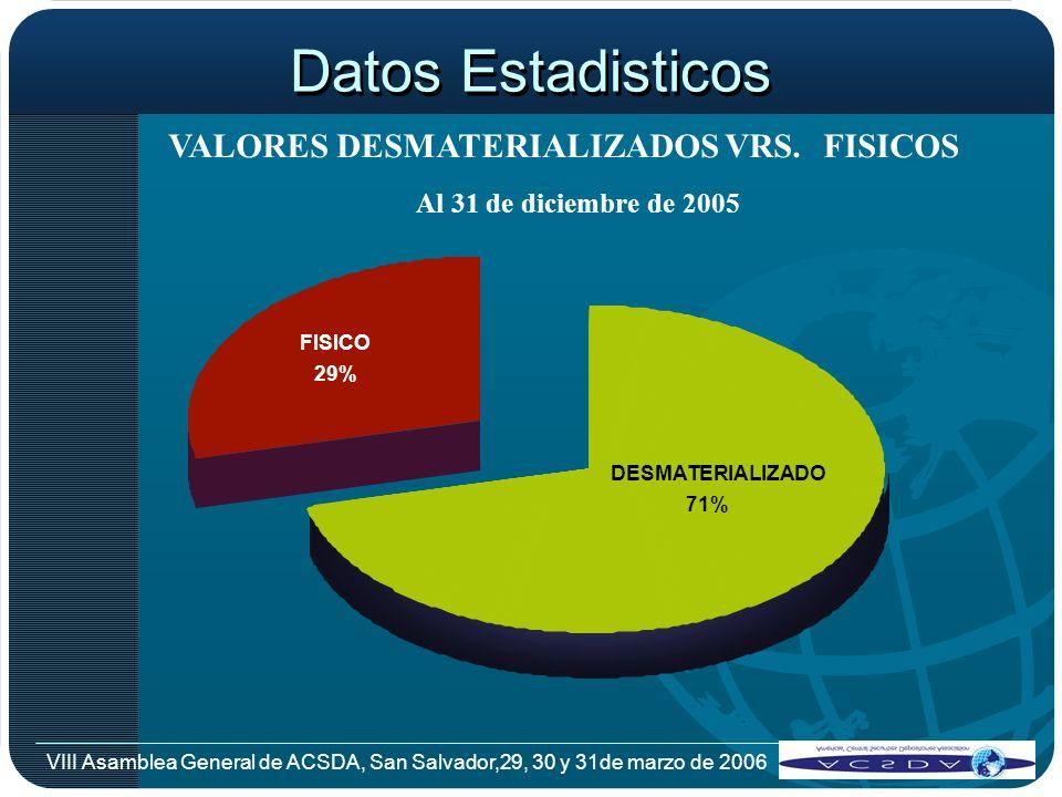 VIII Asamblea General de ACSDA, San Salvador,29, 30 y 31de marzo de 2006 Datos Estadisticos VALORES DESMATERIALIZADOS VRS.FISICOS Al 31 de diciembre d