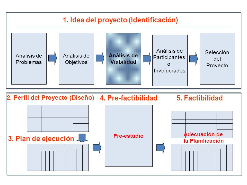 Análisis de Participantes o Involucrados Análisis de Problemas Análisis de Objetivos Análisis de Viabilidad 1. Idea del proyecto (Identificación) Pre-