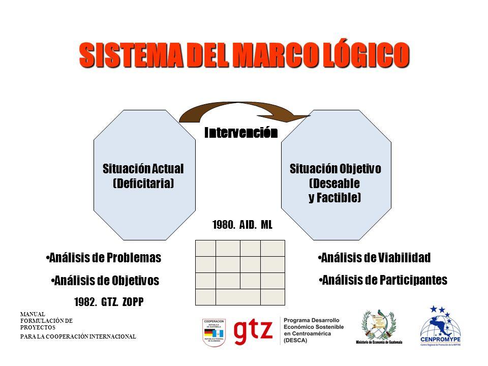 SISTEMA DEL MARCO LÓGICO Situación Actual (Deficitaria) Situación Objetivo (Deseable y Factible) Intervención Análisis de Participantes Análisis de Pr