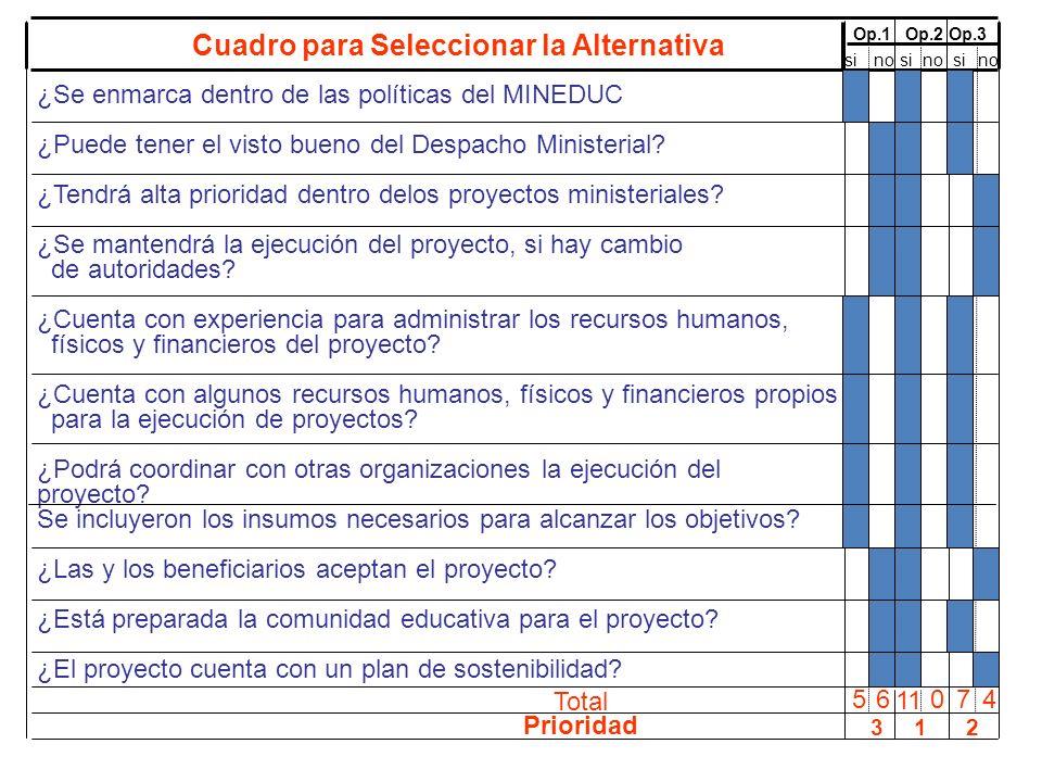 ¿Se enmarca dentro de las políticas del MINEDUC ¿Puede tener el visto bueno del Despacho Ministerial? ¿Tendrá alta prioridad dentro delos proyectos mi