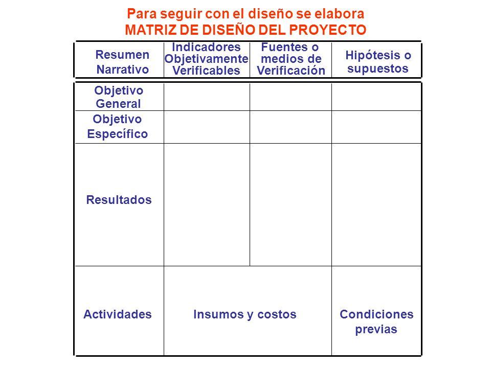 Resumen Narrativo Indicadores Objetivamente Verificables Fuentes o medios de Verificación Hipótesis o supuestos Objetivo General Objetivo Específico R