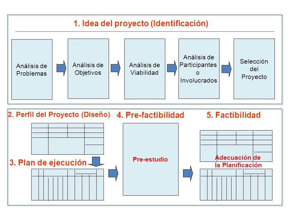 Análisis de Participantes o Involucrados Análisis de Objetivos Análisis de Viabilidad 1. Idea del proyecto (Identificación) Pre-estudio 2. Perfil del