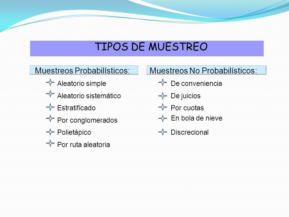 TIPOS DE MUESTREO Muestreos Probabilísticos:Muestreos No Probabilísticos: Aleatorio simpleDe conveniencia Aleatorio sistemáticoDe juicios Estratificad