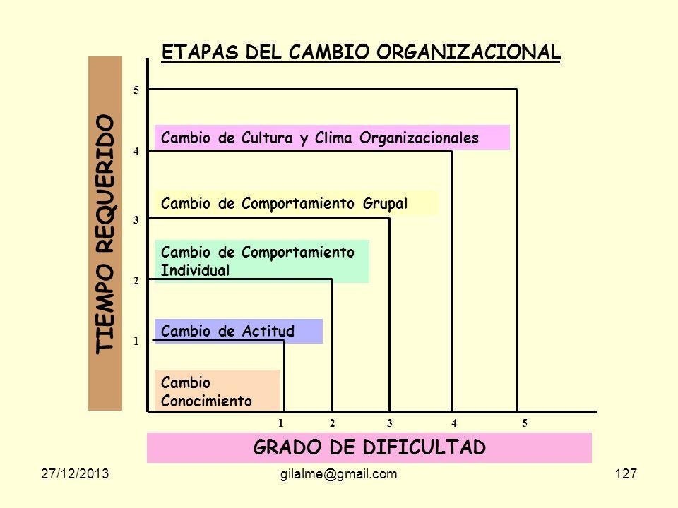27/12/2013gilalme@gmail.com126 En los procesos de cambio los obstáculos que podemos encontrar son muchos, pero los principales están en nosotros mismo