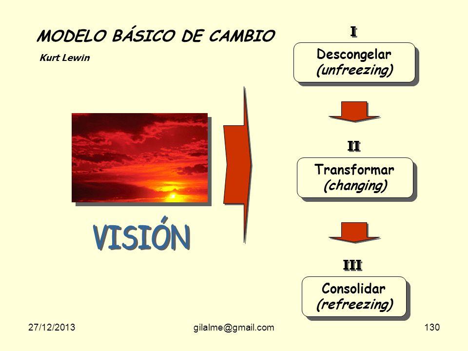 27/12/2013gilalme@gmail.com129 CAMBIOS TRANSACCIONALES CAMBIOS TRASFORMACIONALES Cambia las características de la organización Se mantiene su naturale
