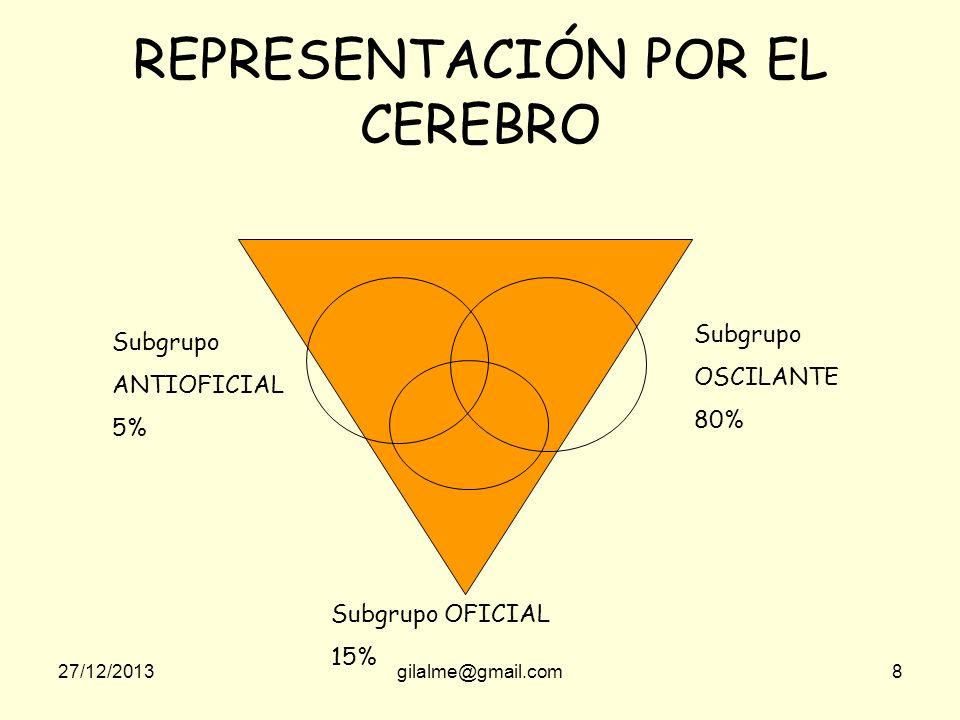 27/12/2013gilalme@gmail.com168 BASADO EN LA PARTICIPACION SU FUERTE ES LA DEMOCRACIA COMO ELEMENTO ADMINISTRATIVO CREDIBILIDAD EN LOS COLABORADORES