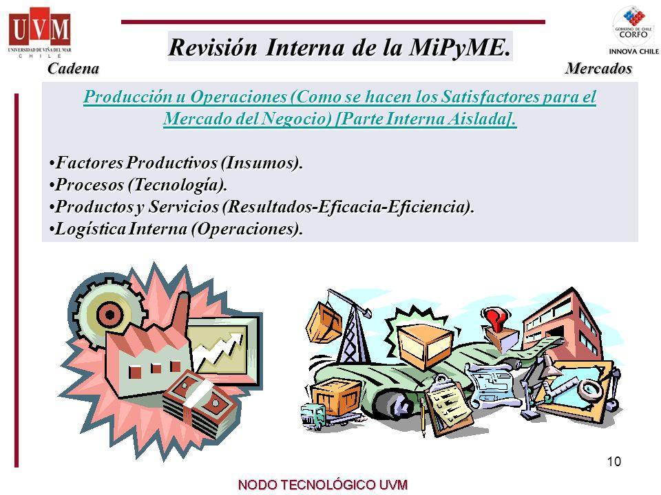 10 Producción u Operaciones (Como se hacen los Satisfactores para el Mercado del Negocio) [Parte Interna Aislada].