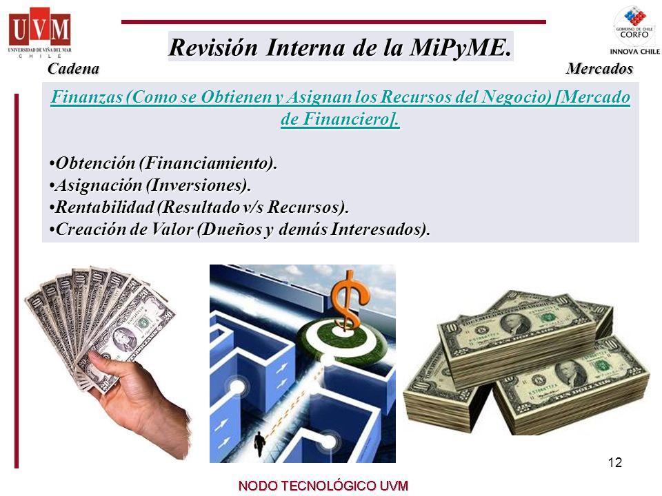 12 Finanzas (Como se Obtienen y Asignan los Recursos del Negocio) [Mercado de Financiero].