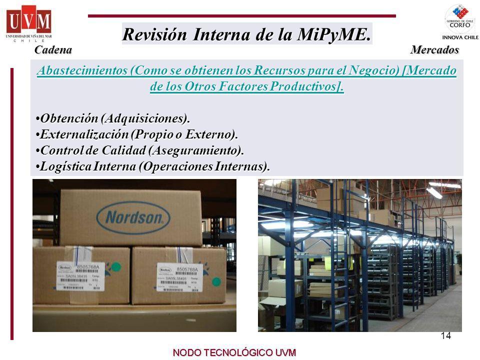 14 Abastecimientos (Como se obtienen los Recursos para el Negocio) [Mercado de los Otros Factores Productivos].