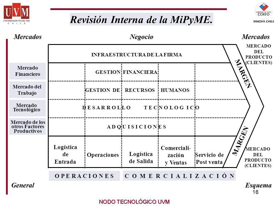 16 Revisión Interna de la MiPyME. Revisión Interna de la MiPyME.