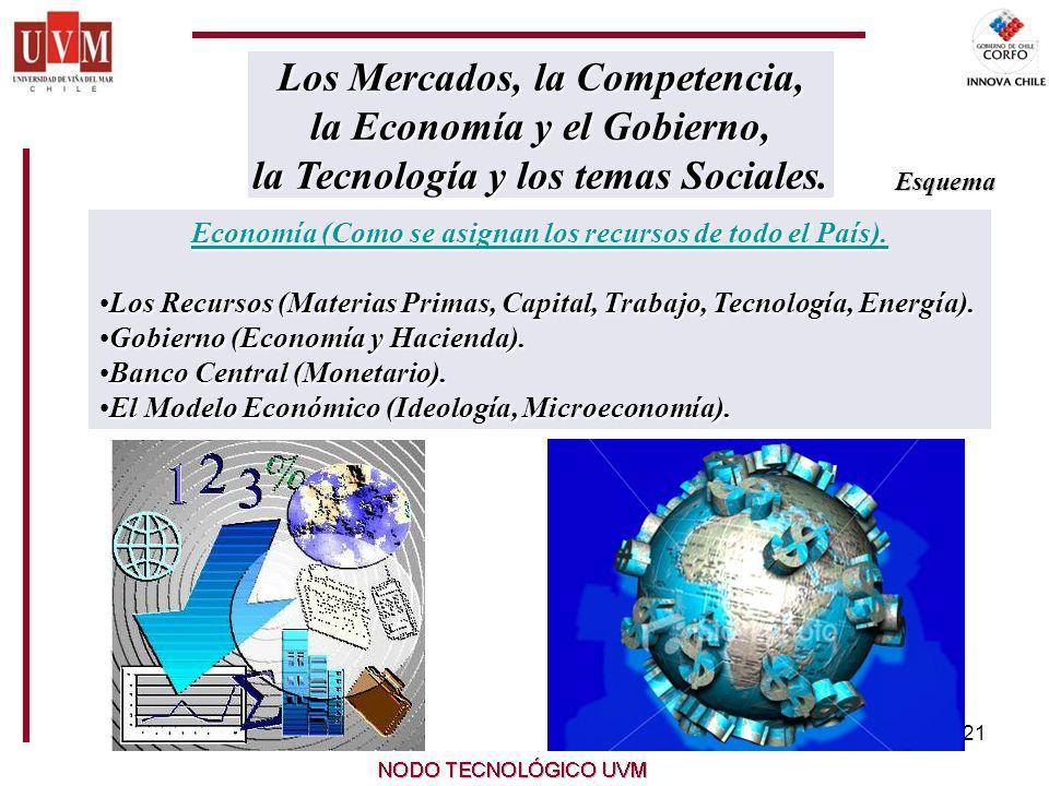21 Economía (Como se asignan los recursos de todo el País).