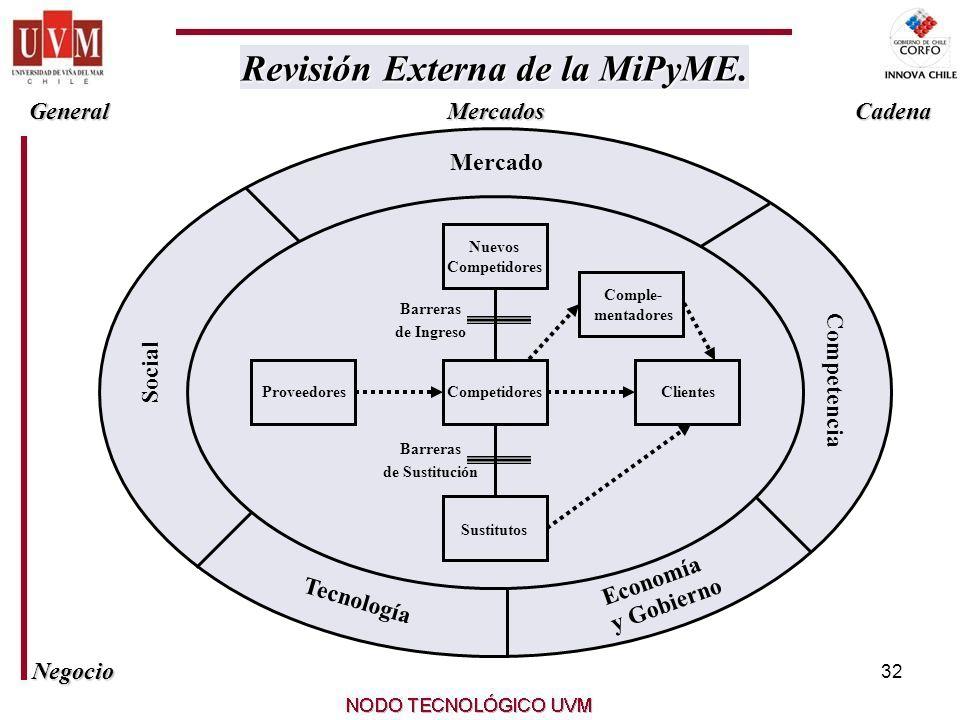 32 Revisión Externa de la MiPyME. Revisión Externa de la MiPyME.