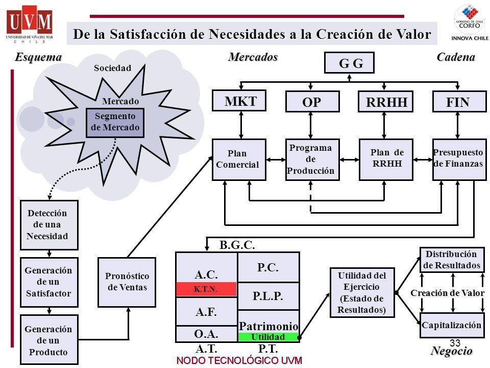 33 De la Satisfacción de Necesidades a la Creación de Valor De la Satisfacción de Necesidades a la Creación de Valor RRHHFINOP MKT G Segmento de Mercado Sociedad Generación de un Satisfactor Detección de una Necesidad Generación de un Producto Pronóstico de Ventas Programa de Producción Presupuesto de Finanzas Plan de RRHH Plan Comercial A.T.