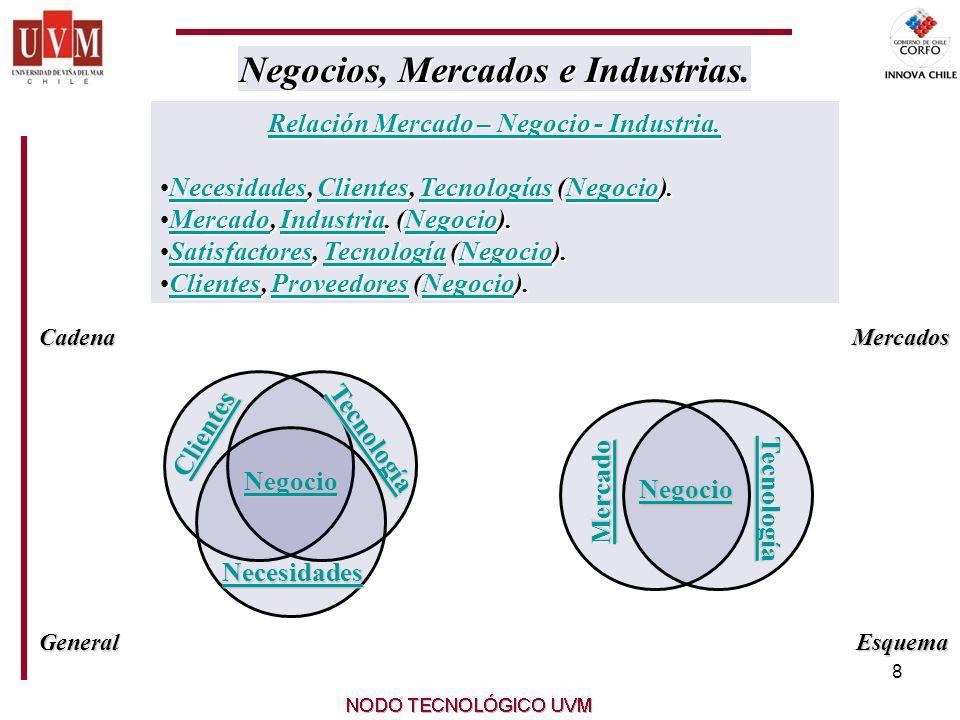 8 Relación Mercado – Negocio - Industria. Relación Mercado – Negocio - Industria.