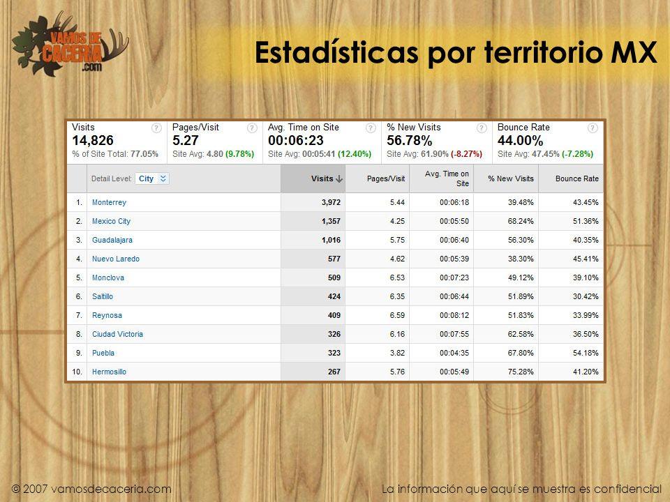 Estadísticas por territorio MX © 2007 vamosdecaceria.com La información que aquí se muestra es confidencial