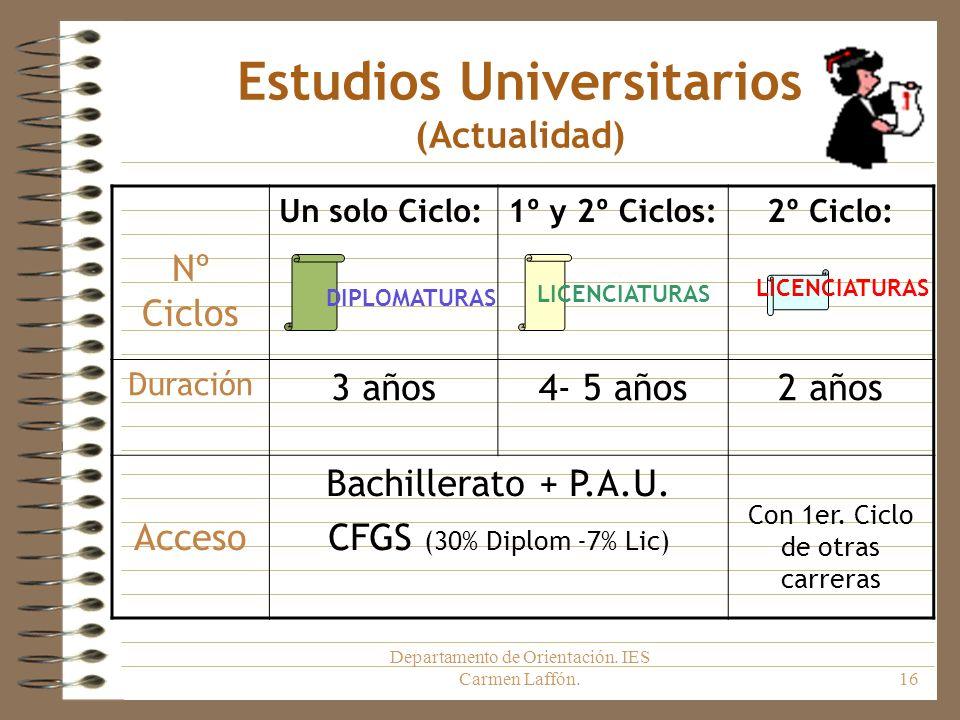 Departamento de Orientación. IES Carmen Laffón.16 Estudios Universitarios (Actualidad) Nº Ciclos Un solo Ciclo:1º y 2º Ciclos:2º Ciclo: Duración 3 año