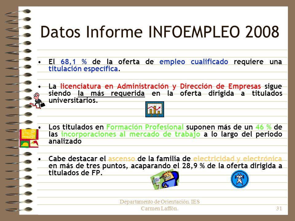 Departamento de Orientación. IES Carmen Laffón.31 Datos Informe INFOEMPLEO 2008 El 68,1 % de la oferta de empleo cualificado requiere una titulación e