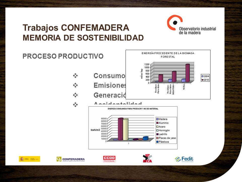 Trabajos CONFEMADERA MEMORIA DE SOSTENIBILIDAD PROCESO PRODUCTIVO Consumo energético.