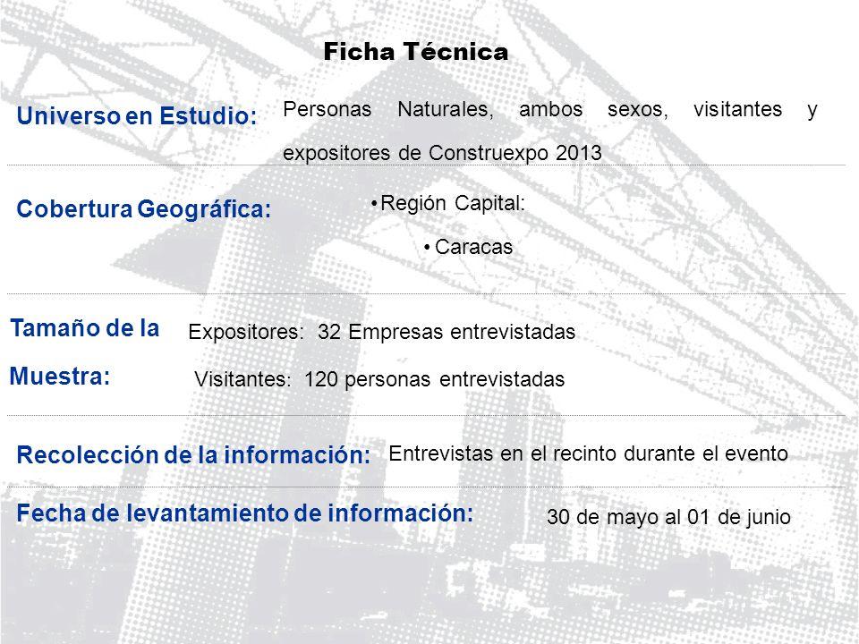 Cobertura Geográfica: Ficha Técnica Región Capital: Caracas Expositores: 32 Empresas entrevistadas Entrevistas en el recinto durante el evento Tamaño
