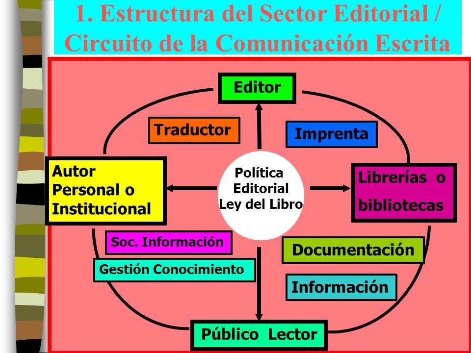 2 1. Estructura del Sector Editorial / Circuito de la Comunicación Escrita Política Editorial Ley del Libro Editor Librerías o bibliotecas Autor Perso