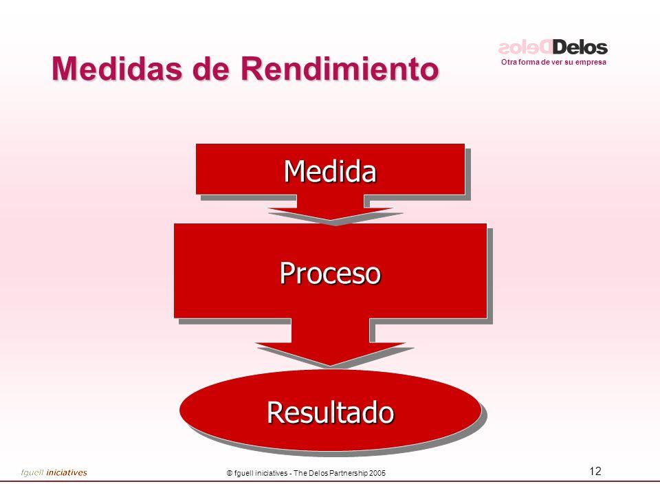 Otra forma de ver su empresa © fguell iniciatives - The Delos Partnership 2005 12 ProcesoProceso Medidas de Rendimiento MedidaMedida ResultadoResultad