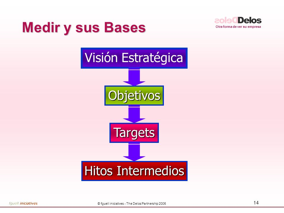 Otra forma de ver su empresa © fguell iniciatives - The Delos Partnership 2005 14 Medir y sus Bases Visión Estratégica Objetivos Targets Hitos Interme