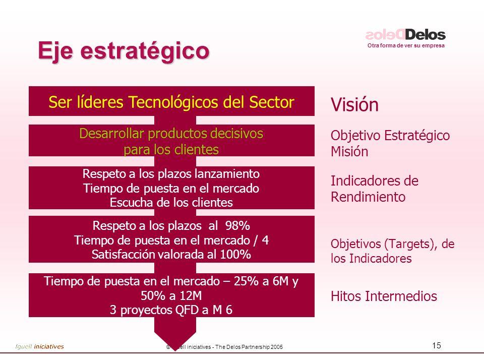 Otra forma de ver su empresa © fguell iniciatives - The Delos Partnership 2005 15 Eje estratégico Visión Objetivo Estratégico Misión Indicadores de Re