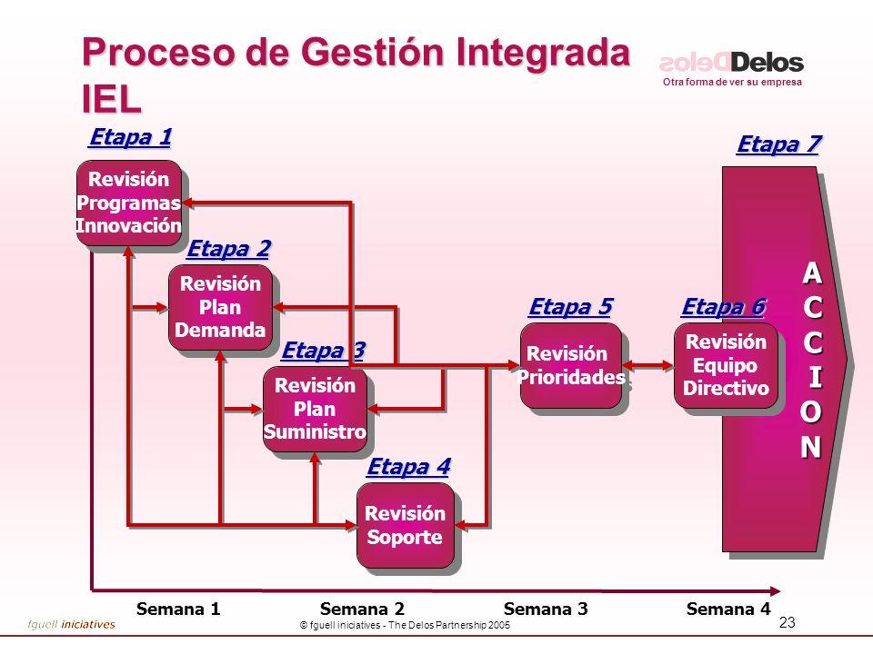 Otra forma de ver su empresa © fguell iniciatives - The Delos Partnership 2005 24 Cultura del Cambio