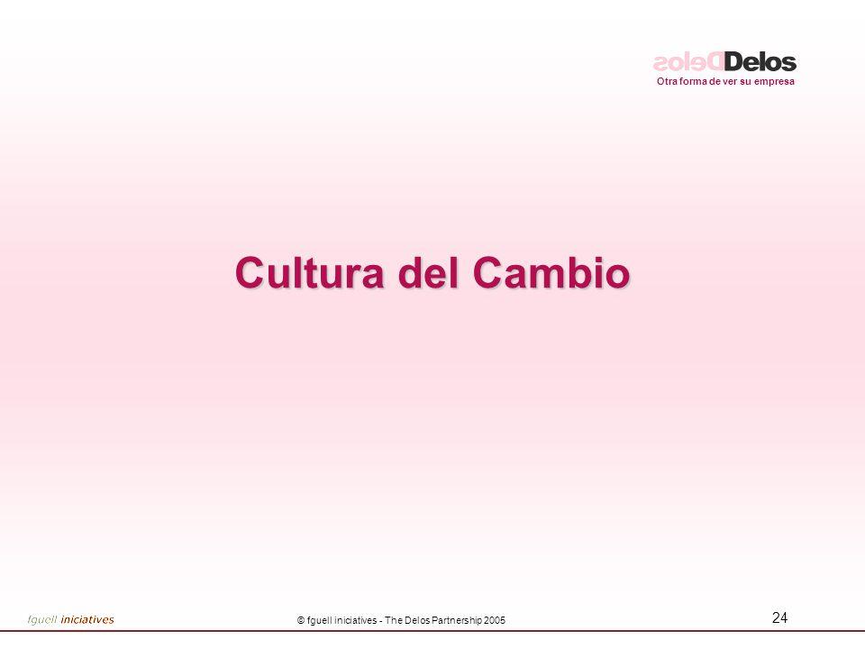 Otra forma de ver su empresa © fguell iniciatives - The Delos Partnership 2005 25 Cambio significa no solo Sistemas Cambio con Éxito CULTURA EQUIPO VISIÓN COMPARTIDA COMUNICACION PROCESOS DE TRABAJO EXACTITUD MEJORA CONTINUA POLITICAS GESTION CONOCIMIENTO INTANGIBLES HARDWARE H.