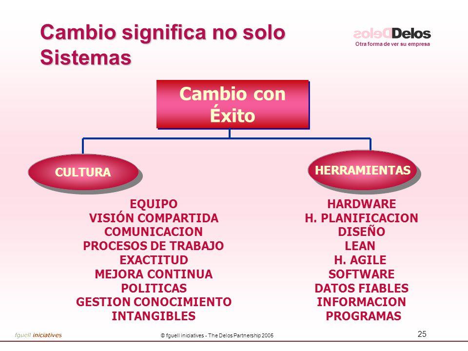 Otra forma de ver su empresa © fguell iniciatives - The Delos Partnership 2005 25 Cambio significa no solo Sistemas Cambio con Éxito CULTURA EQUIPO VI