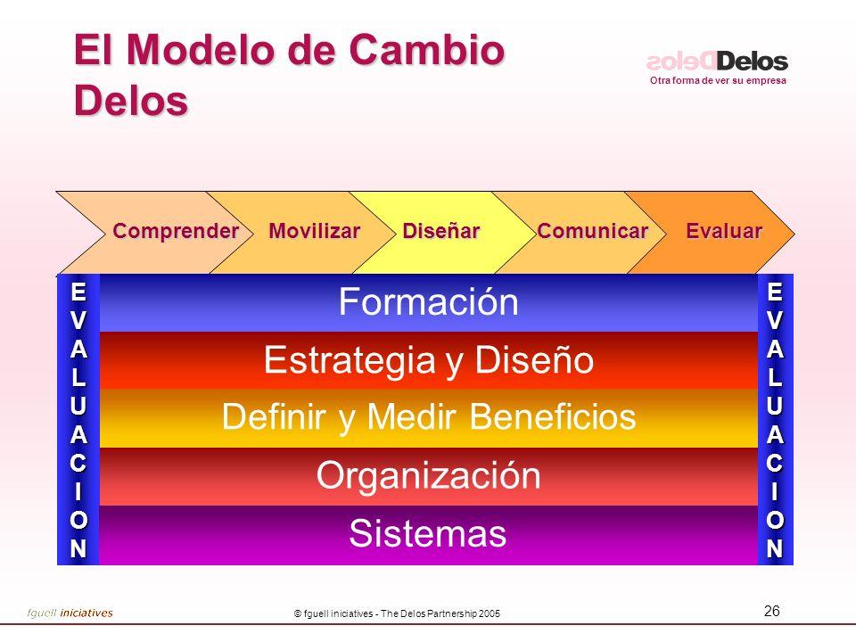Otra forma de ver su empresa © fguell iniciatives - The Delos Partnership 2005 27 Delos Change Journey MobiliseDesignCommunicateReviewUnderstandASSESSASSESS EDUCATION STRATEGY & DESIGN DEFINE & MEASURE BENEFITS ORGANISATION SYSTEMS VISION OF THE FUTURE VISION OF THE FUTURE